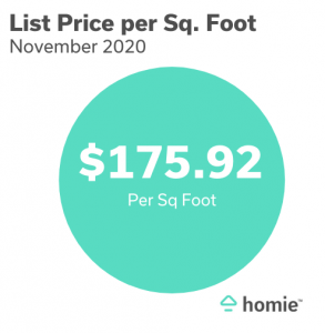 November List Price Per Sq. Foot