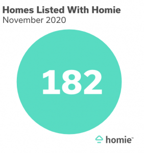 182 homes listed with homie