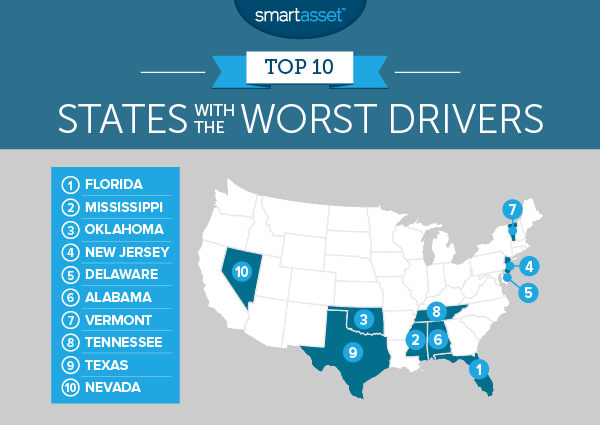 States with the Worst Drivers